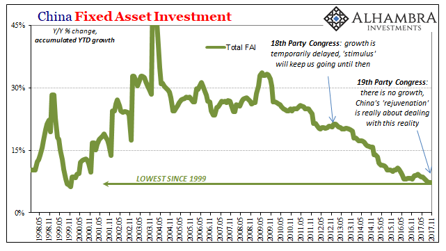 China Fixed Asset Investment, May 1998 - Dec 2017
