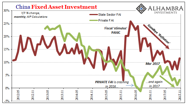 China Fixed Asset Investment, May 2012 - Dec 2017