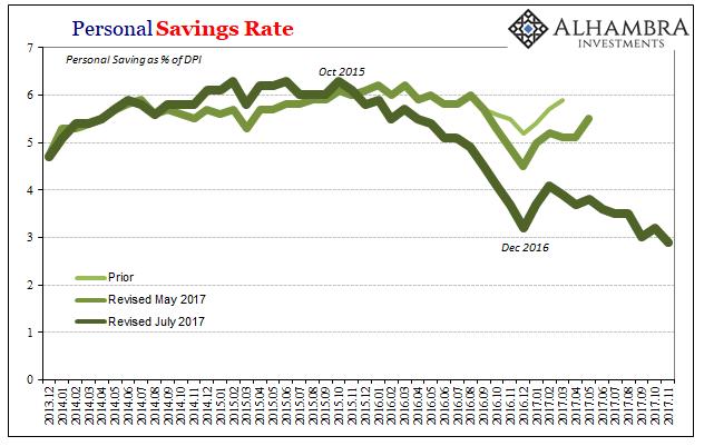 US Personal Savings, Dec 2013 - Dec 2017