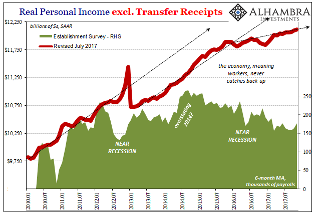 US Real Personal Income, Jan 2010 - 2018