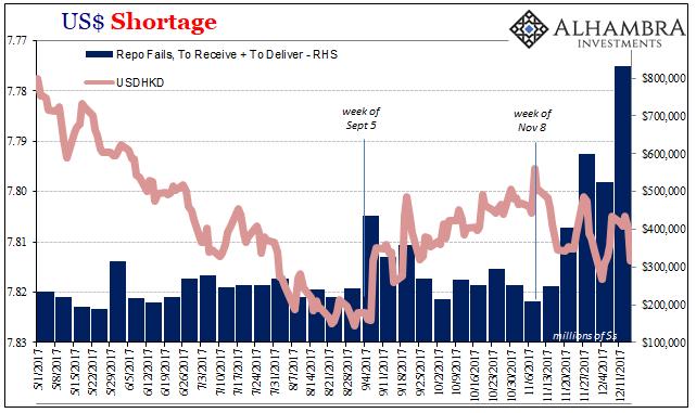 US Dollar Shortage, May - Dec 2017
