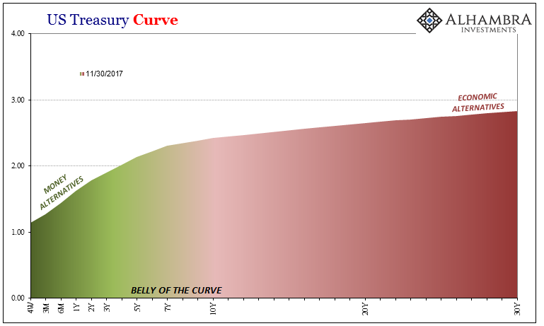 US Treasury Curve, Nov 2017
