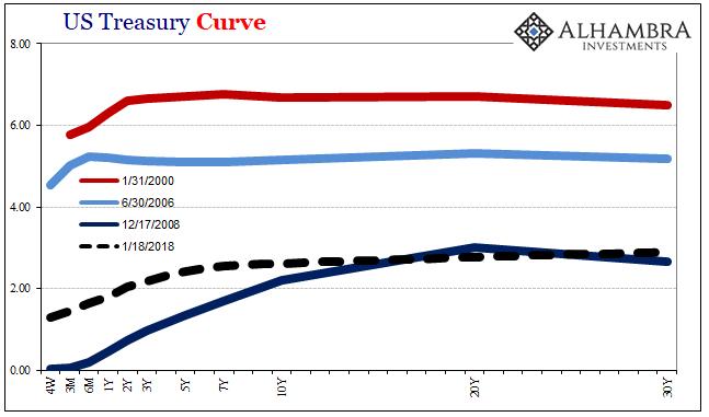 US Treasury Curve, Jan 2000 - 2018