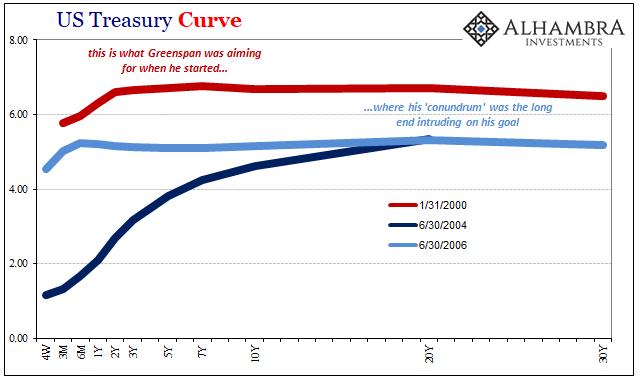 US Treasury Curve, Jan 2000 - June 2006