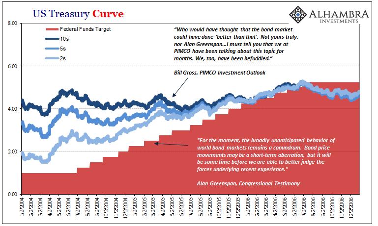 US Treasury Curve, Jan 2004 - Dec 2006