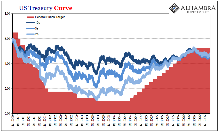 US Treasury Curve, Nov 2000 - 2006