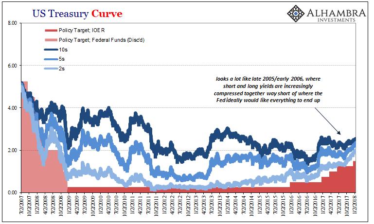 US Treasury Curve, July 2007 - Jan 2018
