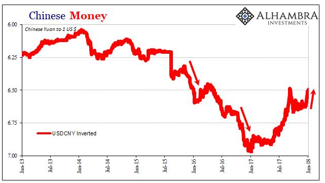 Chinese Money, Jan 2013 - 2018