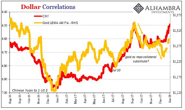 Dollar Correlations, Aug 2016 - Jan 2018