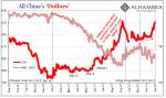 All China's Dollars, Aug 2016 - Jan 2018
