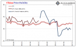 China Price Stability, Jun 2014 - Dec 2017
