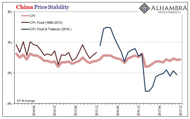 China Price Stability, Jun 2014 - Dec 2017