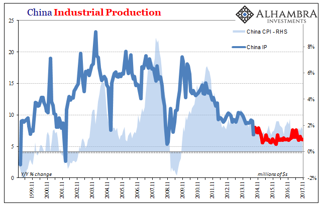 China Industrial Production, Nov 1999 - 2017