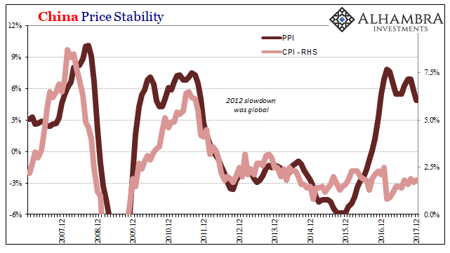China Price Stability, Dec 2007 - 2017
