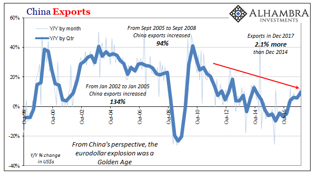 China Exports, December 2017