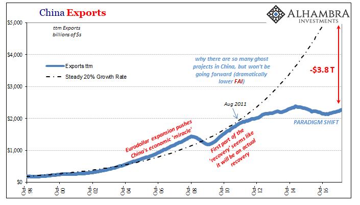 China Exports, Oct 1998 - Dec 2017