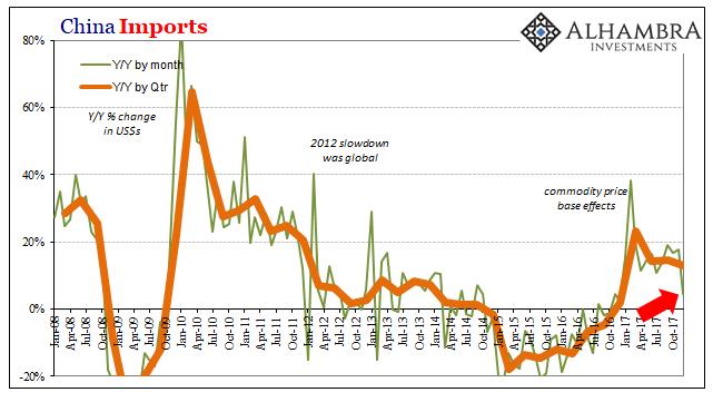 China Imports, Jan 2008 - Dec 2017