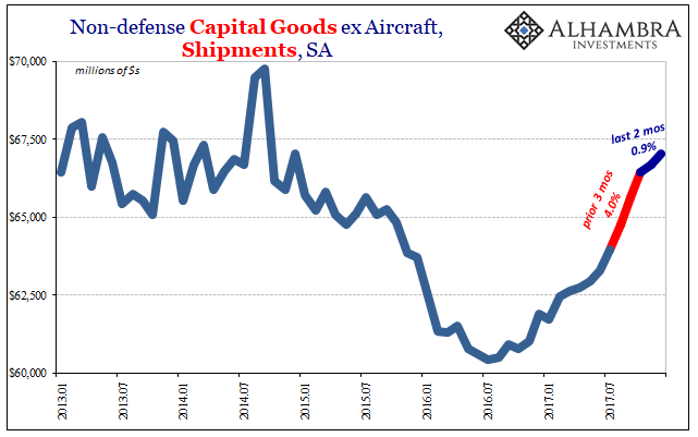 US Non-defense Capital Goods, Jan 2013 - 2018