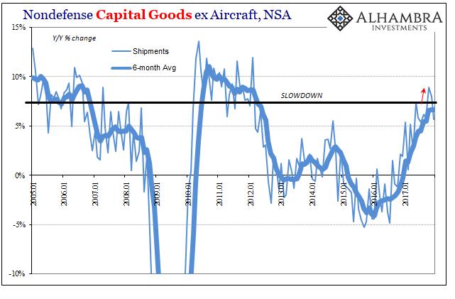US Nondefense Capital Goods, Jan 2005 - 2018