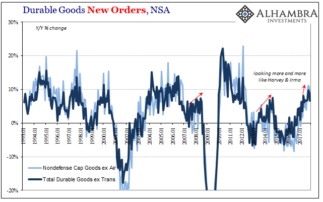 US Durable Goods Order, Jan 1993 - 2018
