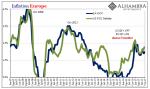 Inflation Europe, Jan 2007 - Oct 2017