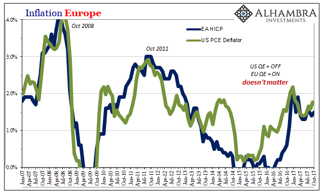 Inflation Europe, Jan 2007 - Oct 2017