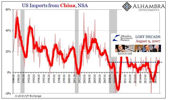 US Imports from China, Jan 1989 - 2018