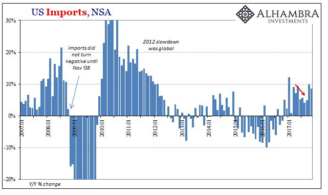 US Imports, Jan 2007 - 2018