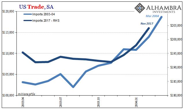 US Trade Balance, Apr 2003 - Dec 2017