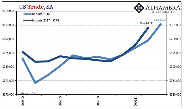 US Trade Balance, Feb 2016 - Dec 2017