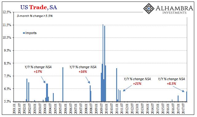 US Trade Balance, Jan 2001 - 2018