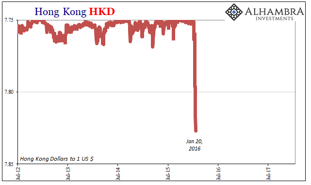 Hong Kong HKD, Jul 2012 - Jan 2018