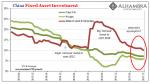China Fixed Asset Investment, June 2013 - Dec 2017