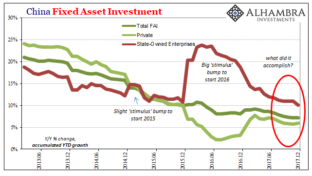 China Fixed Asset Investment, June 2013 - Dec 2017