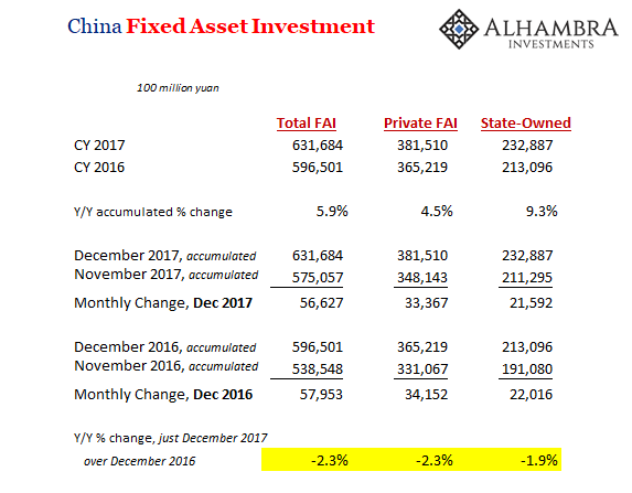 China Fixed Asset Investment, Dec 2016 - 2017
