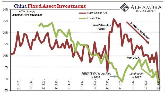 China Fixed Asset Investment, June 2012 - Dec 2017