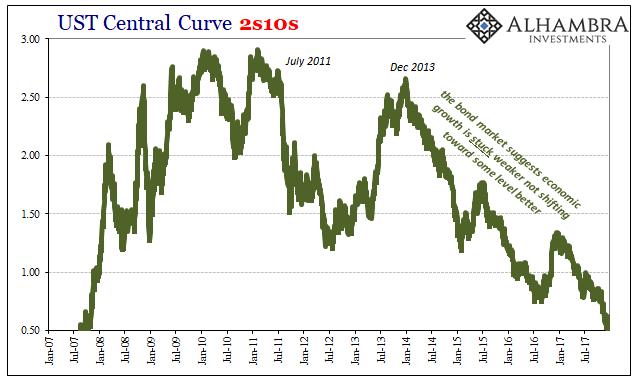 UST Central Curve, Jan 2007 - Dec 2017