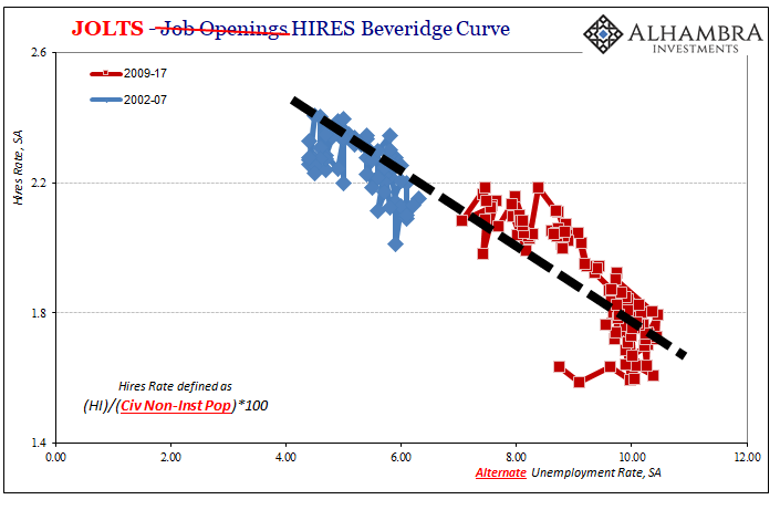 JOLTS Hires Beveridge Curve, 2002 - 2009
