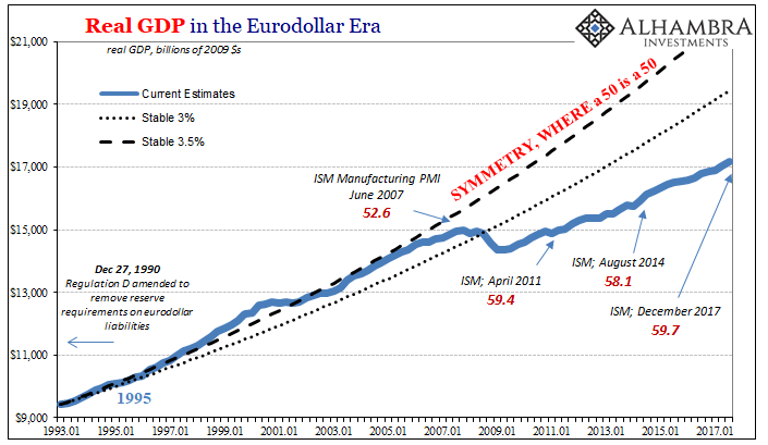 Real GDP in the Eurodollar Era, Jan 1993 - 2018