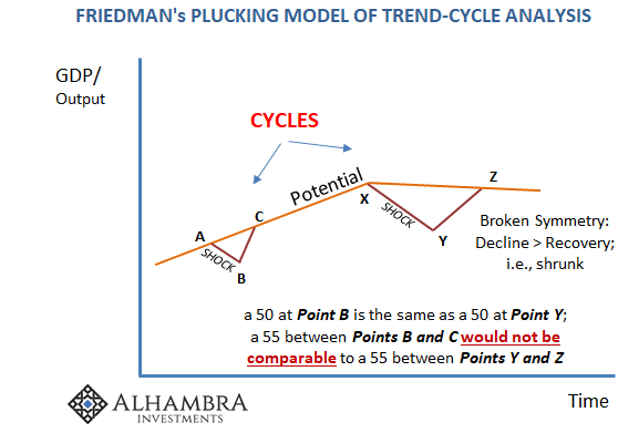 Friedman's Plucking Model of Trend-Cycle