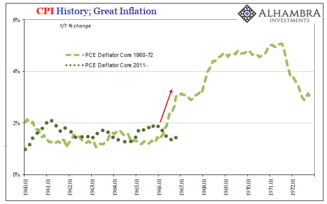 CPI History, Jan 1960 - 1973
