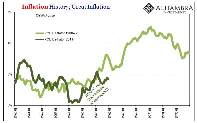 Inflation History, Jan 1960 - 1973