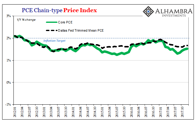PCE Chain-type Price Index, Jan 2012 - 2018