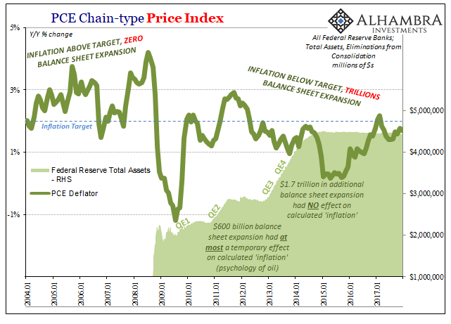 PCE Chain-Type Price Index, Jan 2004 - 2018