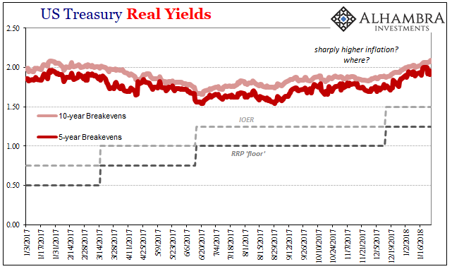 US Treasury Real Yields, Jan 2017 - 2018