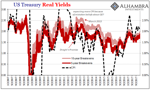 US Treasury Real Yields, Jan 2007 - 2018