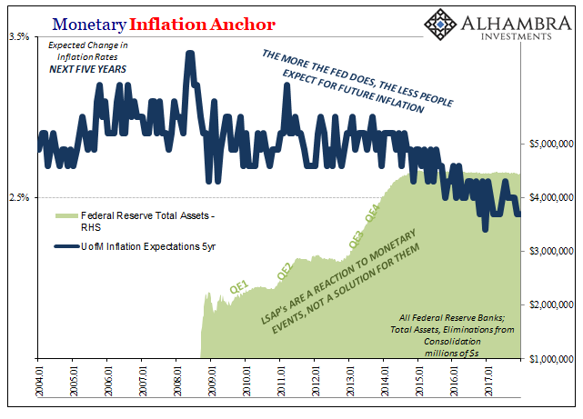 Monetary Inflation Anchor, Jan 2004 - 2018