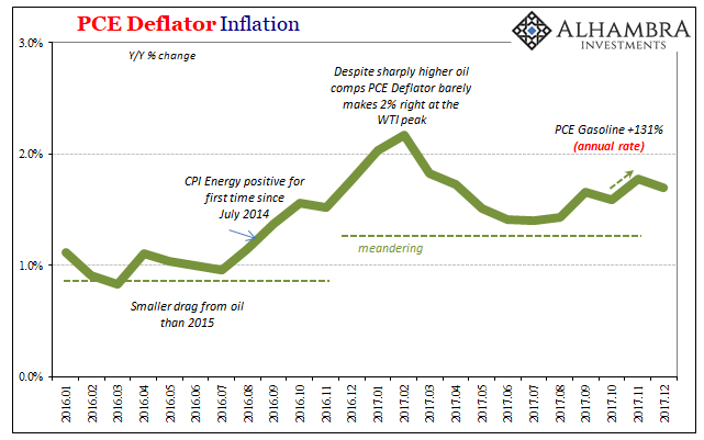 PCE Deflator Inflation, Jan 2016 - 2018