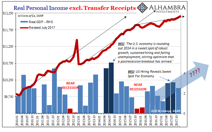 Real Personal Income, Jan 2010 - 2018