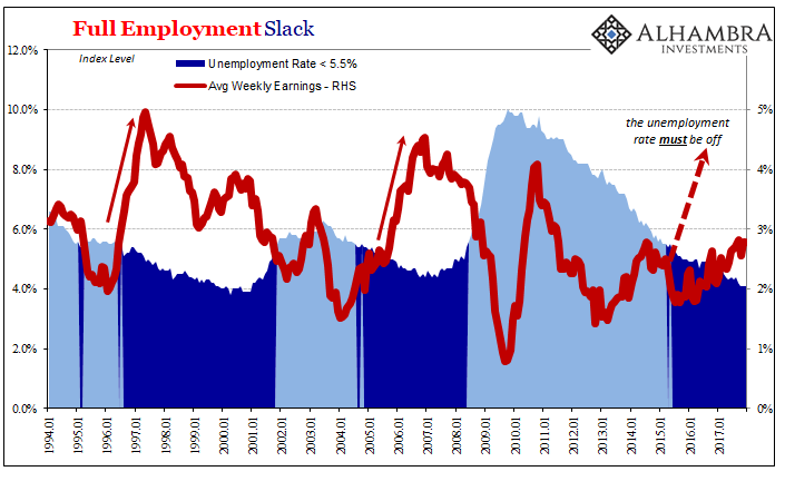 US Full Employment Slack, Jan 1994 - 2018